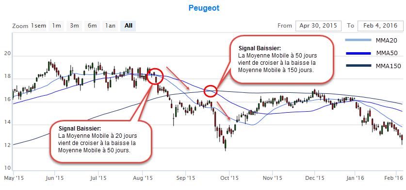 Copyright Analyse technique Boursière (c)